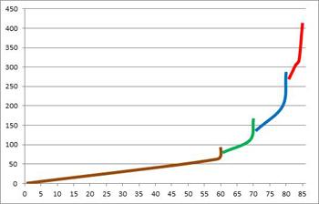 Fig. 1. Niveau d'objet comparé au niveau des personnages. Marron = vanilla, vert = BC, bleu = LK, rouge = Cat.