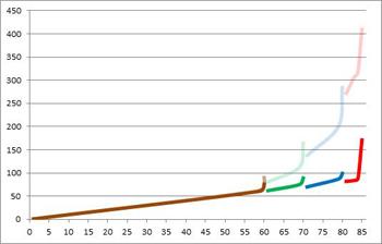 Fig. 5. Niveau d'objet comparé au niveau des personnages avant et après « compression ».  Marron = vanilla, vert = BC, bleu = LK, rouge = Cat.