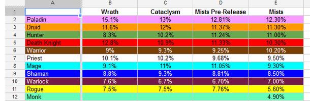 Évolution des classes HL de Wrath of the Lich King à Mists of Pandaria