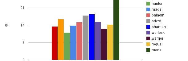Pourcentage des personnages par classe ayant réussi à tuer le Garde de pierre (mode normal)
