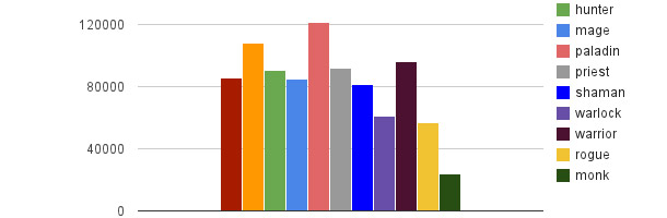 Les classes niveau 90 les plus populaires