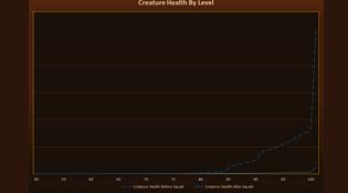 Évolution des créatures par niveau avant et après