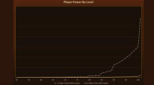 Évolution du joueur par niveau avant et après