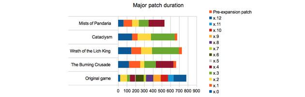 Analyse sur la durée des patchs majeurs de WoW