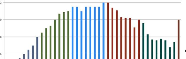 Un graphique qui représente l'évolution du nombre d'abonnés à WoW !