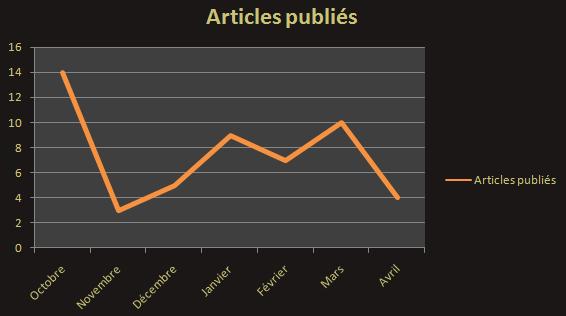 Nombre d'articles publiés par mois