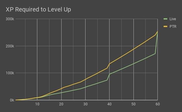 L'XP nécessaire du niveau 10 au niveau 60 a été modifiée pour une progression plus régulière