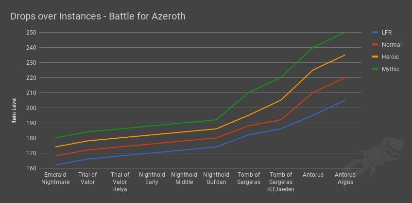 Progression de l'ilvl des raids de Legion après l'item squish