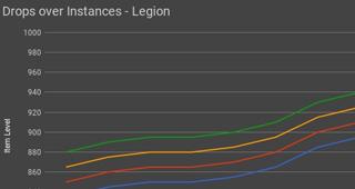 Niveau d'objet par rapport aux raids de Legion