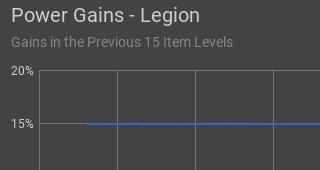Puissance gagnée (Legion)
