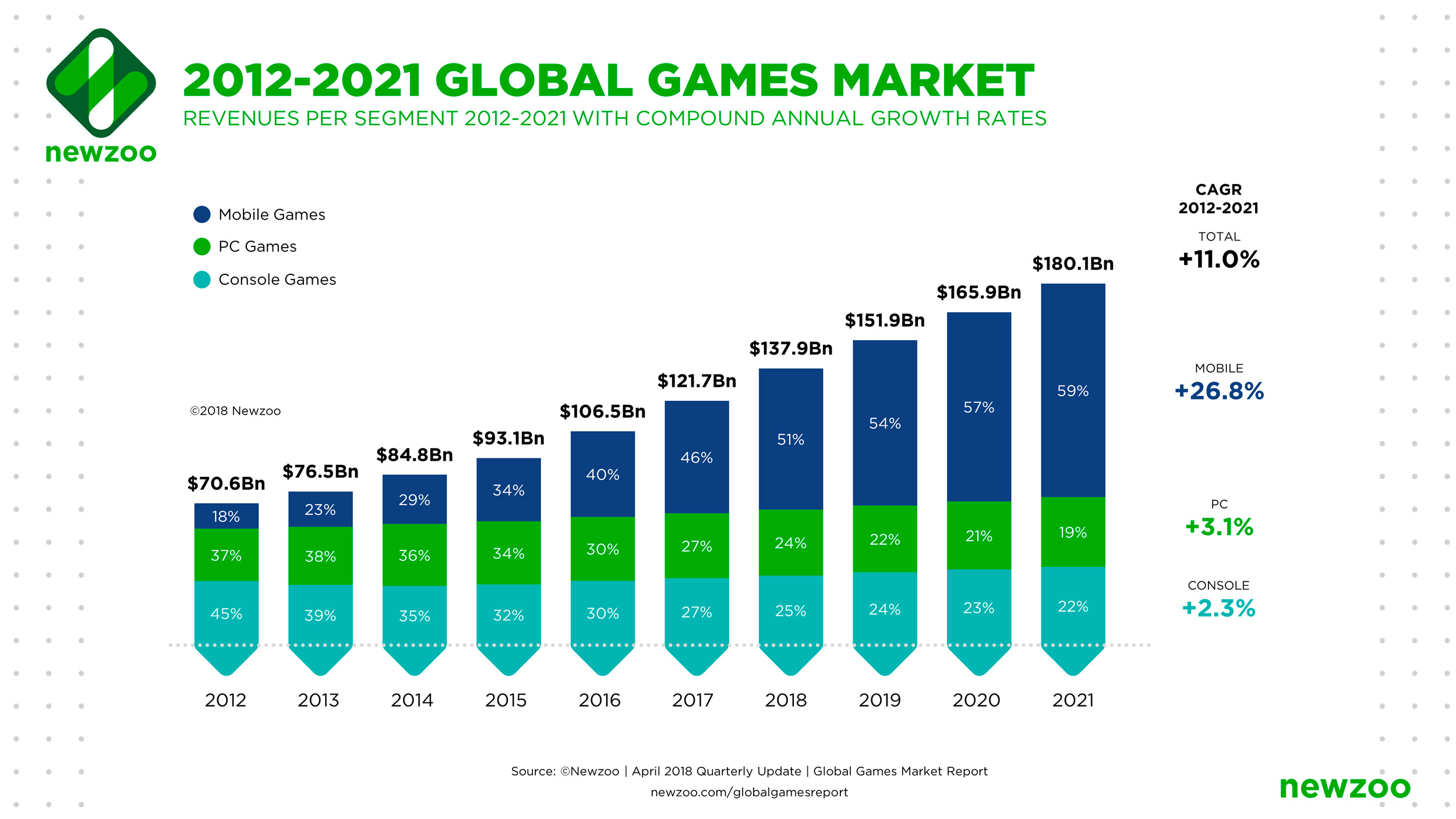 Prévisions de revenus pour 2021
