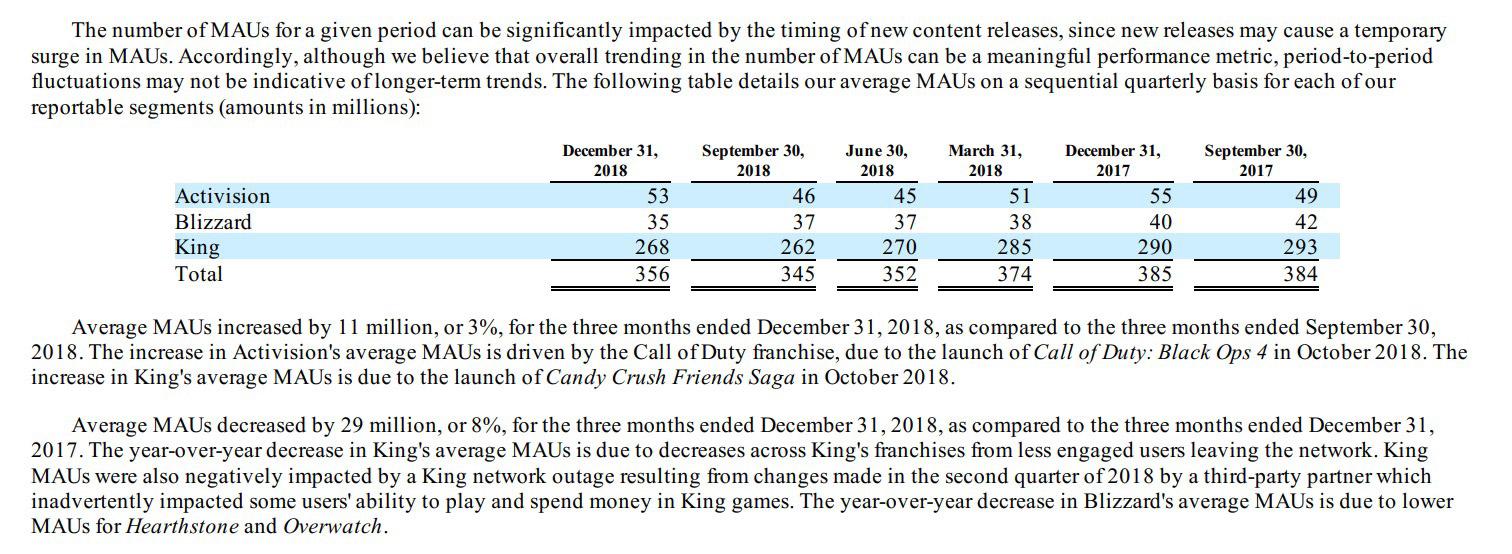 King représente à lui seul 3 fois le nombre d'utilisateurs de Blizzard et Activision