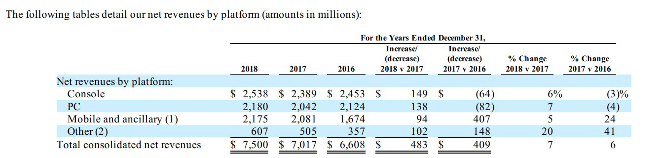 Revenus générés (en $) par plateforme