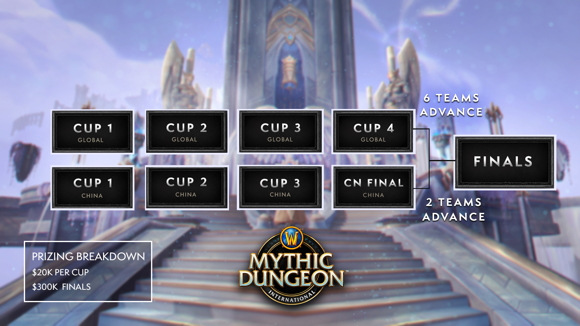 Mythic Dungeon International (MDI) 2021 pour World of Warcraft