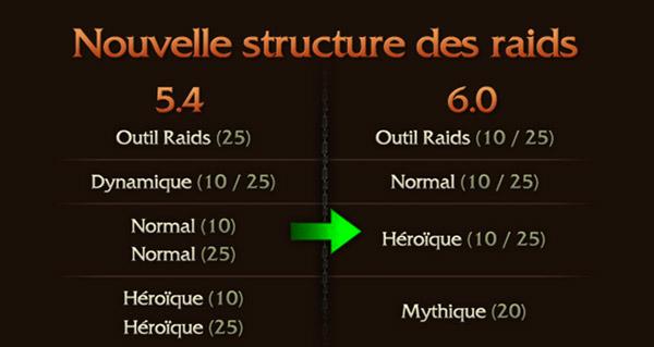 Siège d'Orgrimmar : le mode mythique au patch 6.0
