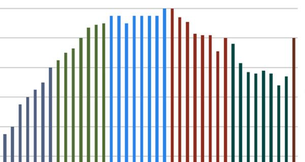L'évolution du nombres d'abonnés à WoW